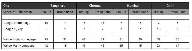 Page Load Speed (Response Time) for Google and Yahoo! from various Indian Metros - Chennai, Mumbai, Delhi and Bangalore