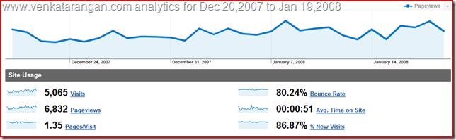 Venkatarangan.com Analytics