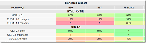Web Browser Standards Summary