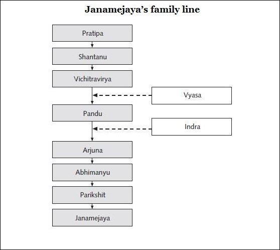 Janamejaya's family line from Jaya by Devdutt Pattanaik