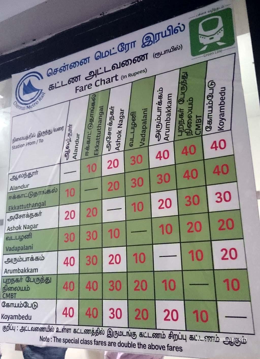 Chennai Metro Fares chart