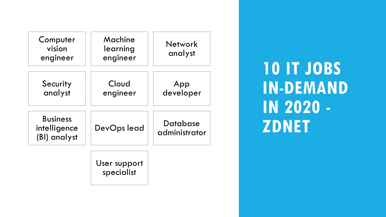 10 IT Jobs-In-Demand in 2010 by Zdnet