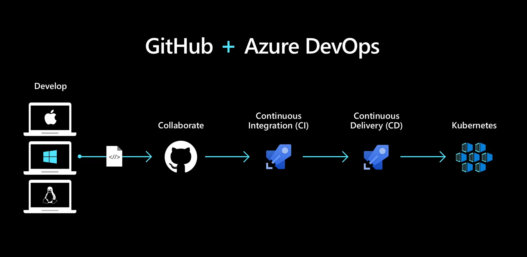Today's Microsoft is Open - GitHub has become an integral part of Azure DevOps pipeline