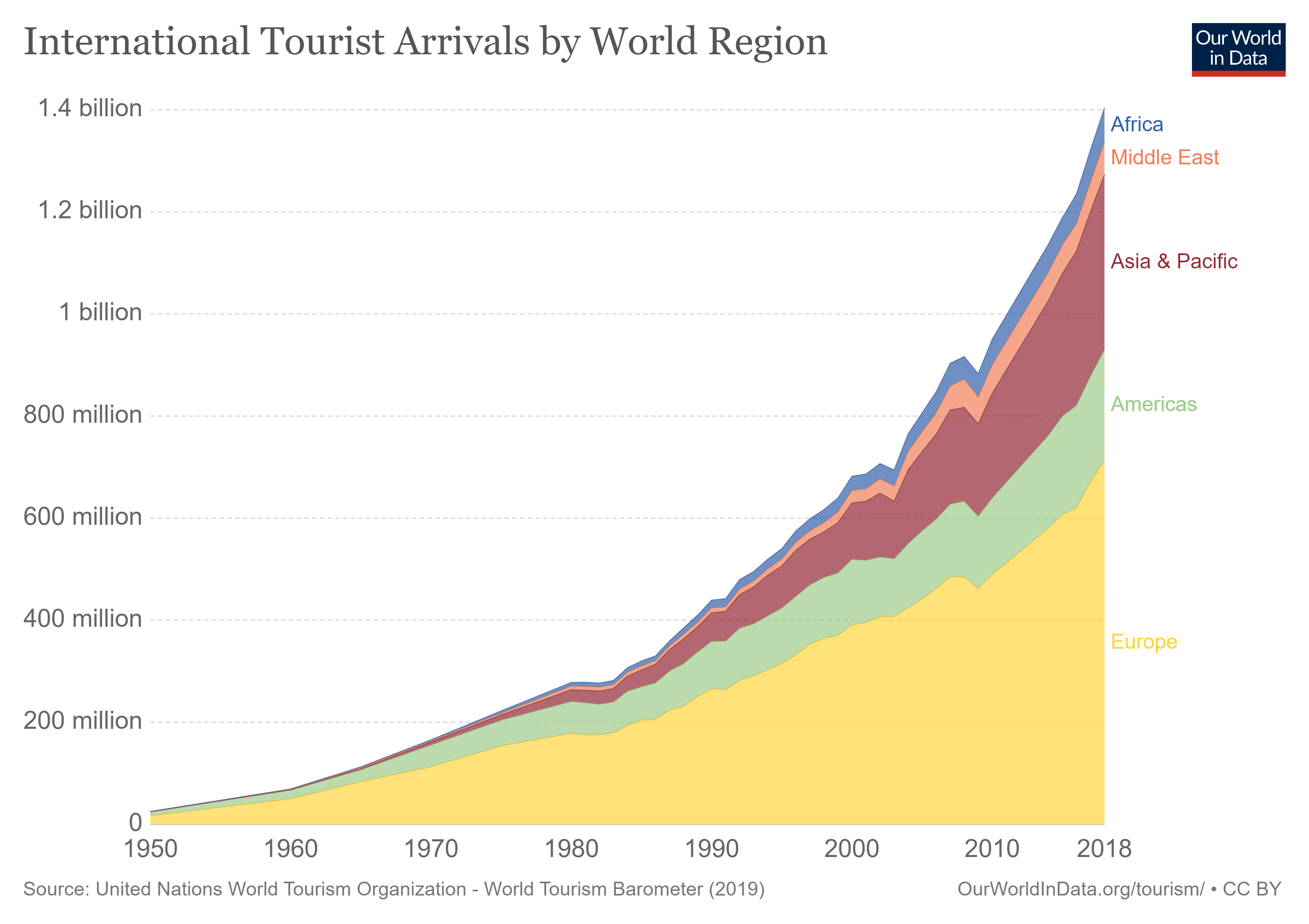 The United Nations World Tourism Organization (UNWTO) estimates that internationally there were just 25 million tourist arrivals in 1950. 68 years later this number has increased to 1.4 billion international arrivals per year. This is a 56-fold increase.