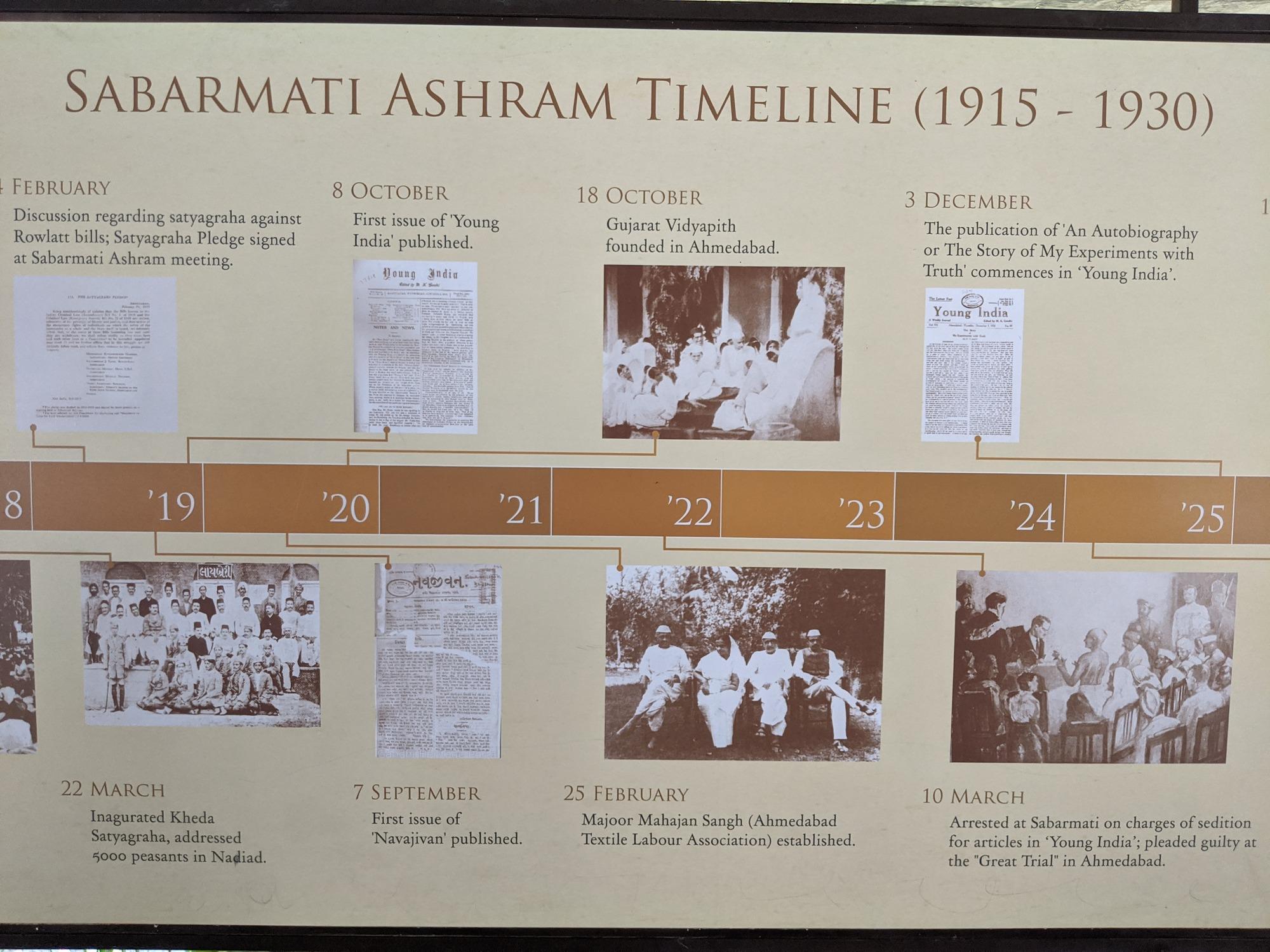 Sabarmati Ashram Timeline (1915-1930)