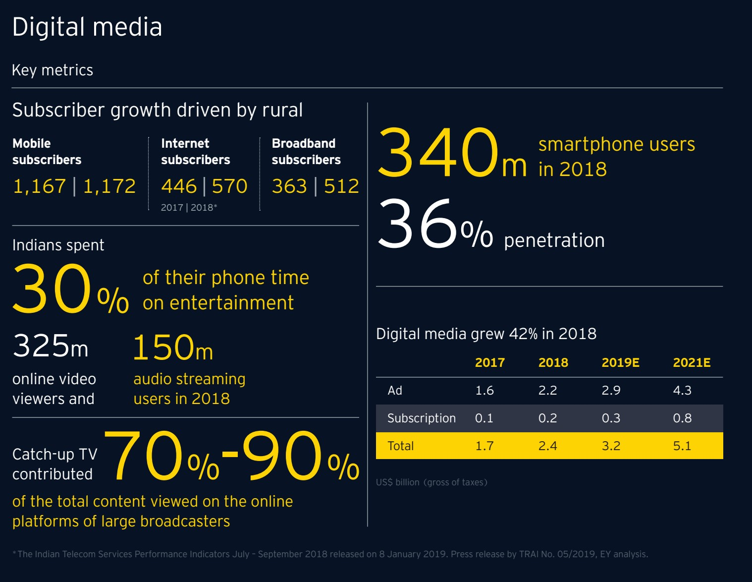 E & Y Report 2019 - Digital media