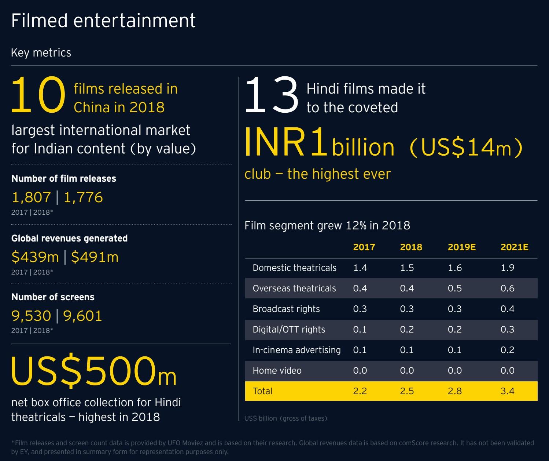 E & Y Report 2019 - Filmed Entertainment