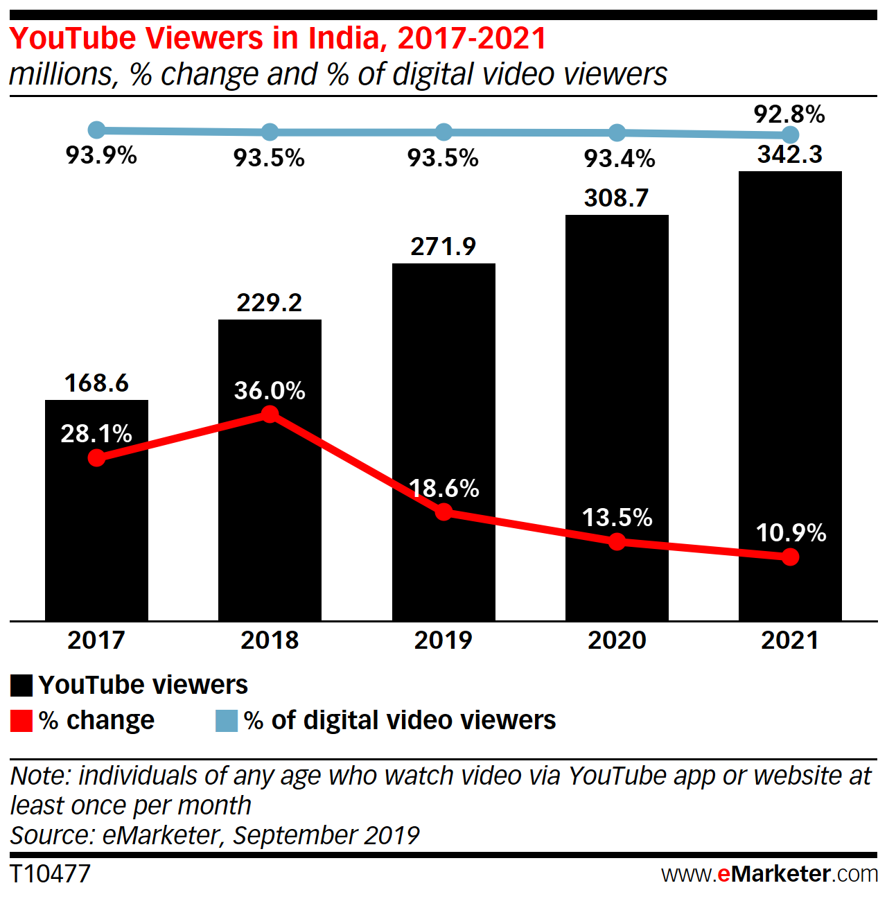 YouTube viewers in India