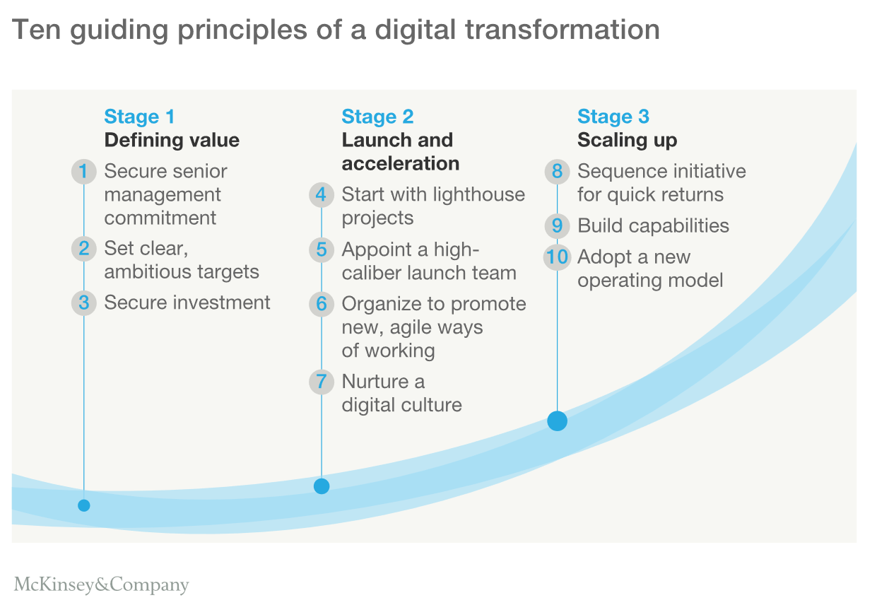 Ten Guiding Principles of Digital Transformation