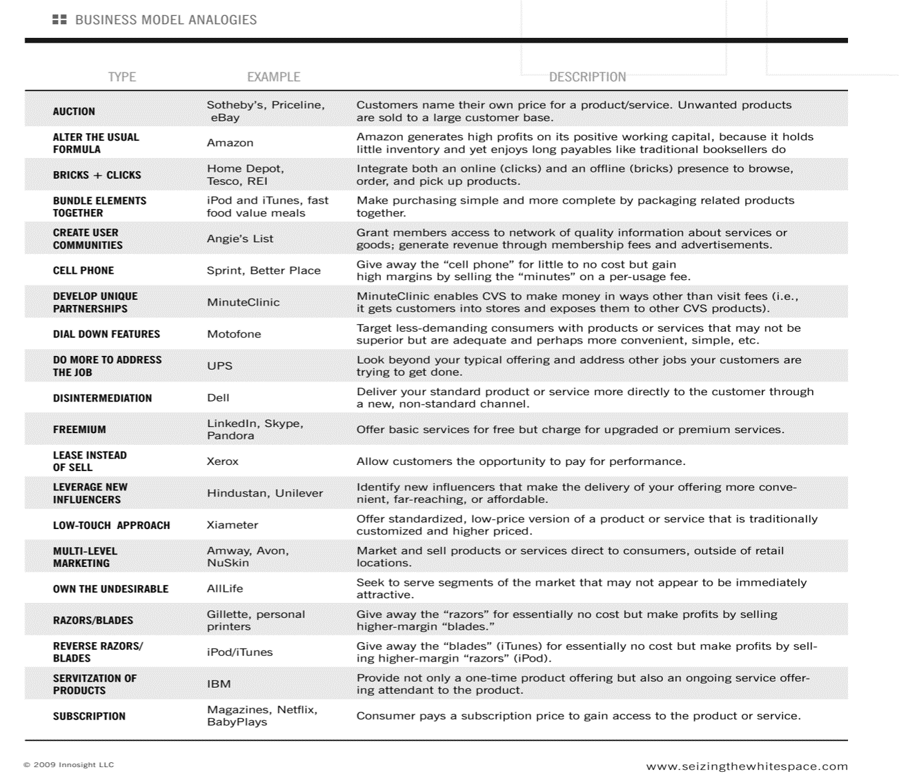 "The 19 Types of Business Models from ""Reinvent your business model"" by Mark W Johnson"