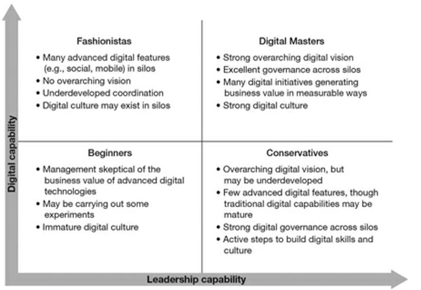 Digital Transformation - Fashionistas, Digital Masters, Beginners, Conservatives