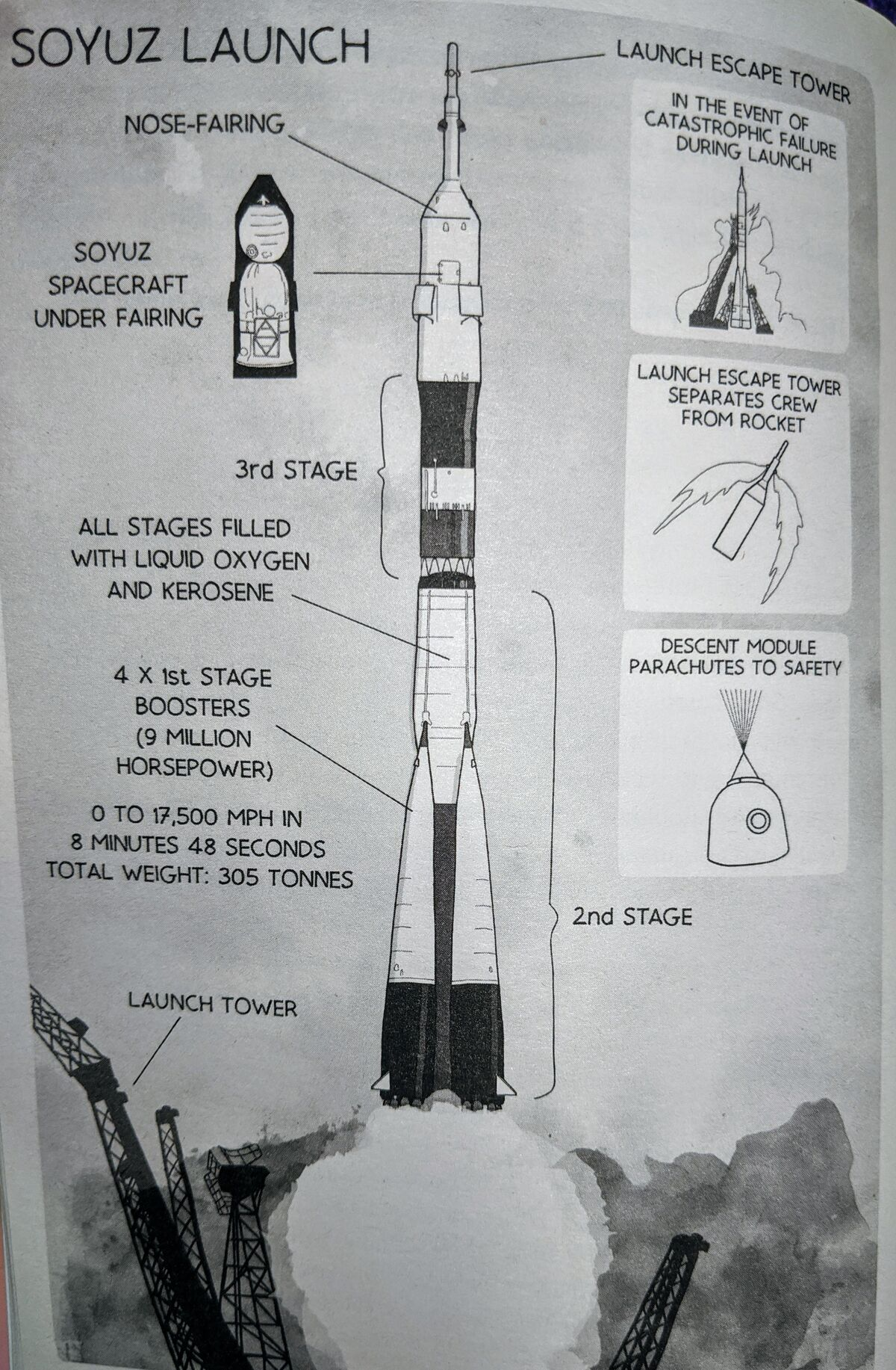 Soyuz Launch. Courtesy: Ask an Astronaut published by Arrow Books