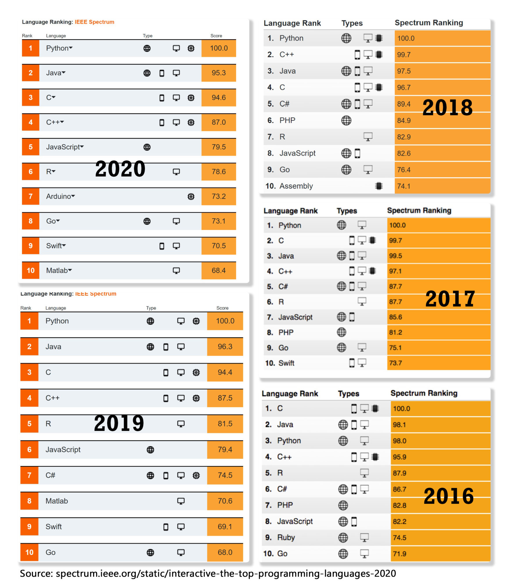 The Top Programming Languages from 2016 to 2020 published by IEEE Spectrum