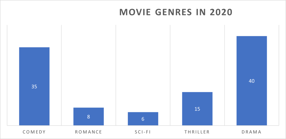 Genres I watched in 2020 - Most of them were Drama and Comedy