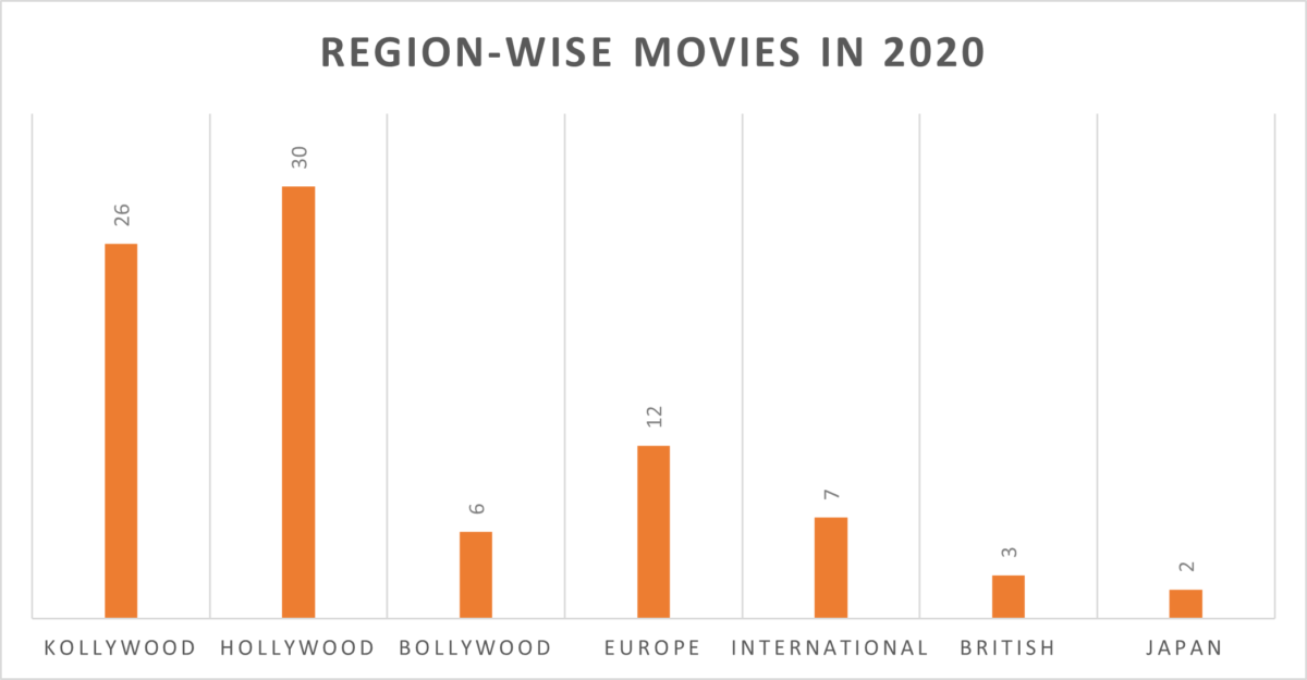 Region-wise movies I watched in 2020 - 30 movies from Hollywood