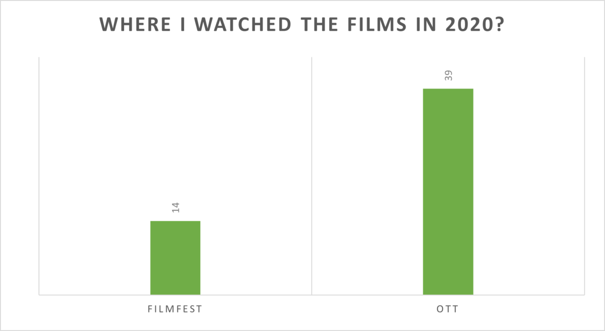 Since theatres were closed for the most part of 2020, I watched over 39 films on streaming platforms and another 14 online through ICAF
