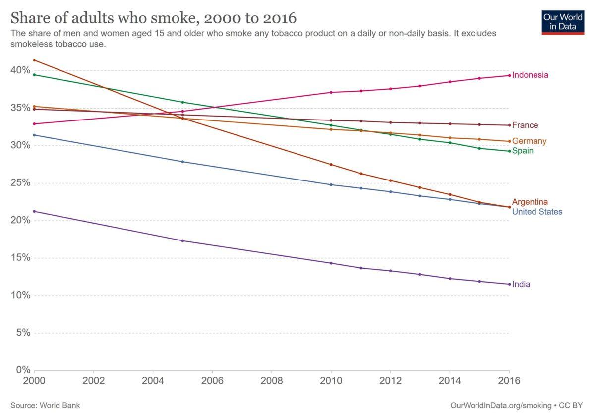 Share of adults who smoke, 2000 to 2016